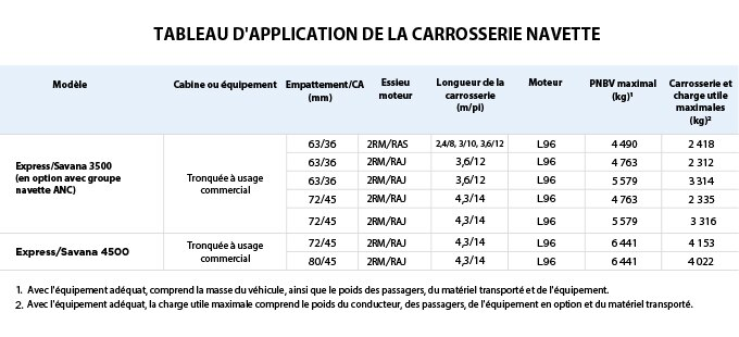 Graphique pour les applications de carrosserie navette Parcs GM.
